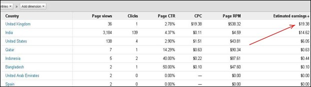 What Highest Google AdSense CPC Can You Expect?