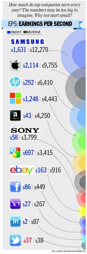 Do You Know the Per Second Earnings of These Top Companies?