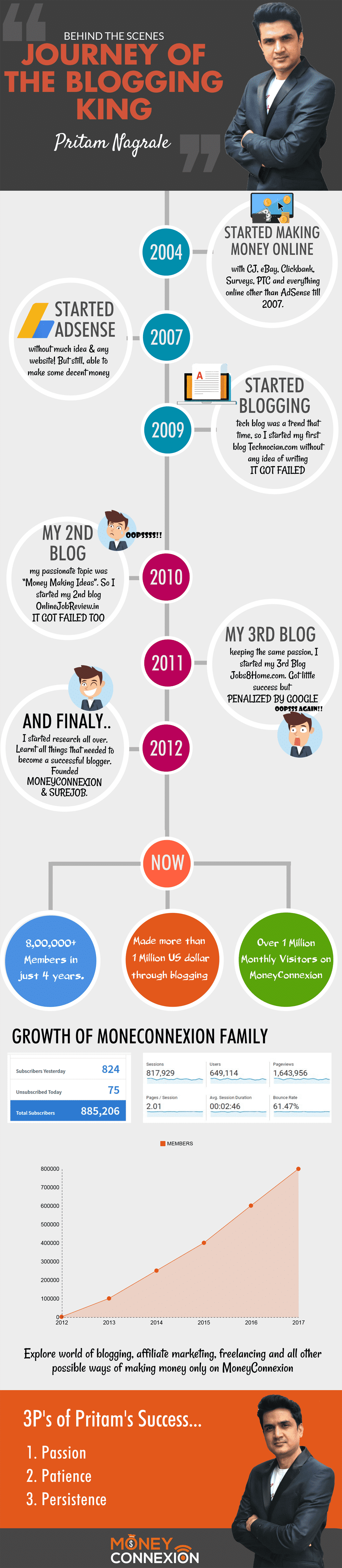 Pritam Nagrale Blogging Journey