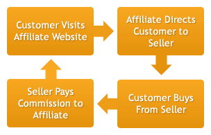 affiliate marketing concept