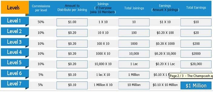 champcash referral earning